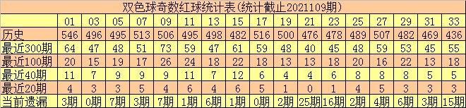 110期何尚双色球预测奖号:蓝球奇偶分析