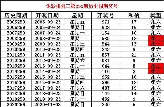 259期姜山排列三预测奖号:奖号类型参考