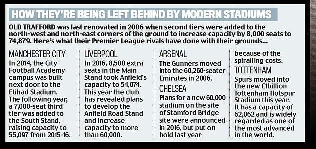 曼联与5大对手在修缮球场方面存在差距