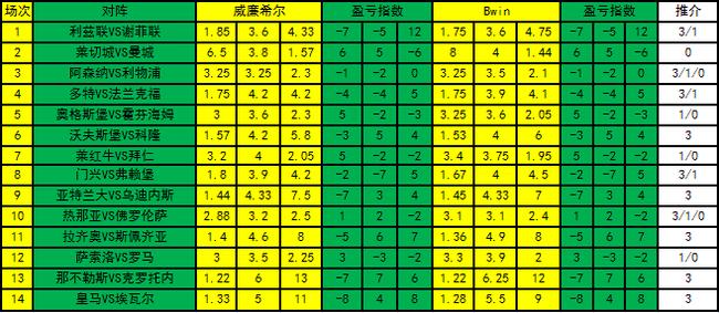 [新浪彩票]足彩21036期盈亏指数:利兹联防平