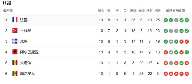 去掉对阵小组垫底球队的成绩,法国只是第7好的小组第一