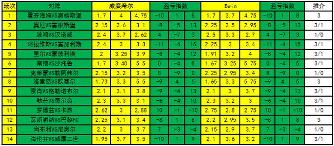 [新浪彩票]足彩19174期盈亏指数:南锡防平局