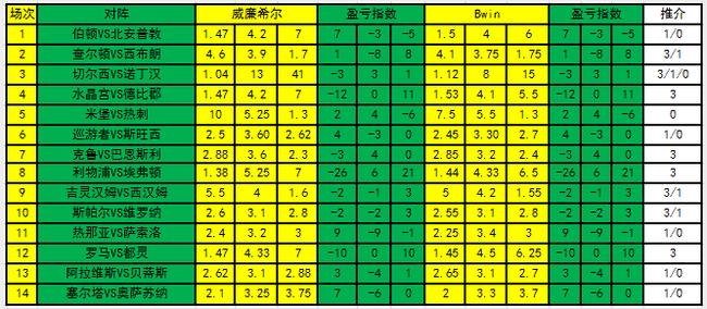 [新浪彩票]足彩20003期盈亏指数:水晶宫博主胜