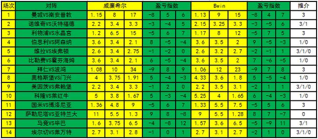 [新浪彩票]足彩21109期盈亏指数:国米主胜无疑