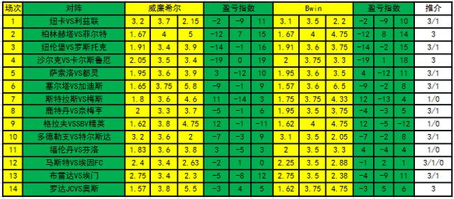 [新浪彩票]足彩21108期盈亏指数:沙尔克主胜可博