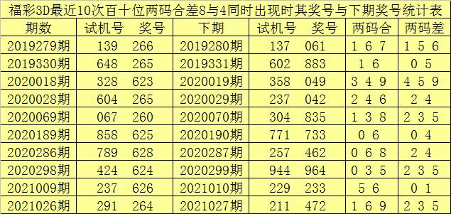 242期赢四海福彩3D预测奖号:直选5码参考