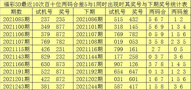 251期赢四海福彩3D预测奖号:双胆参考