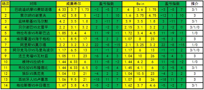 [新浪彩票]足彩19104期盈亏指数:阿尔克主场防冷