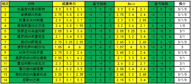 [新浪彩票]足彩19149期盈亏指数