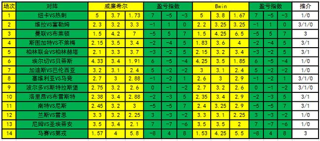[新浪彩票]足彩21037期盈亏指数:马竞建议设防