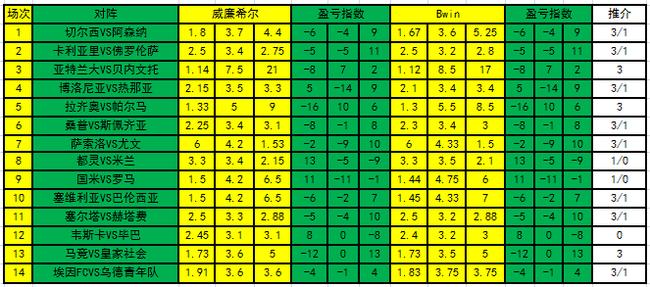 [新浪彩票]足彩21052期盈亏指数:毕巴客胜可期