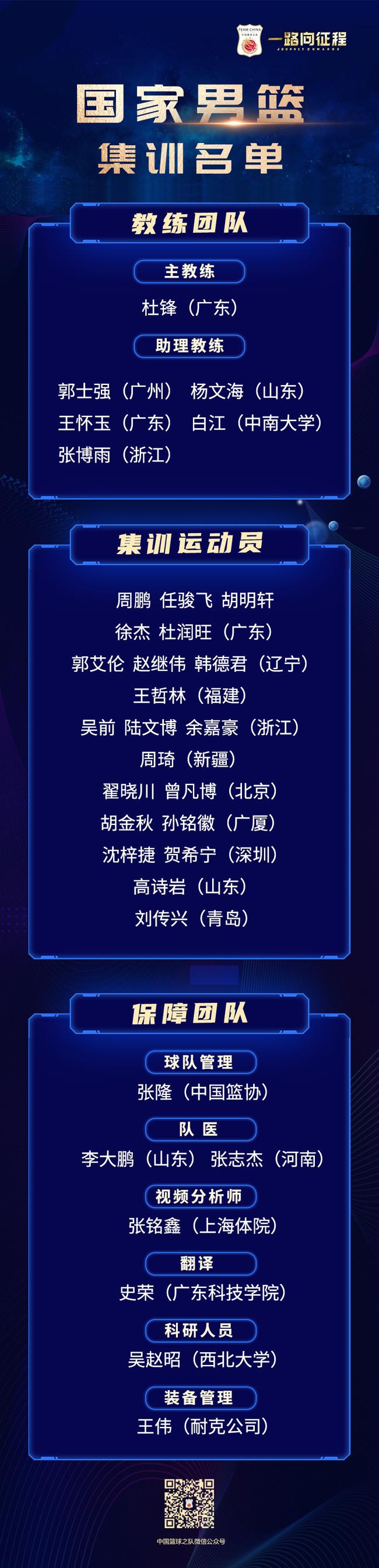 中国男篮21人集训名单:郭艾伦周琦王哲林领衔