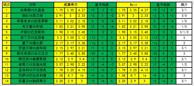 [新浪彩票]足彩21038期盈亏指数:斯托克城主胜可博