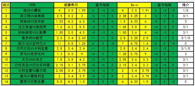 [新浪彩票]足彩21051期盈亏指数:大巴黎客胜可博