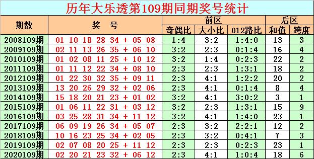 109期彩鱼大乐透预测奖号:前区复式参考