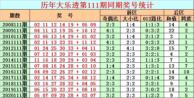 111期彩鱼大乐透预测奖号:单注参考