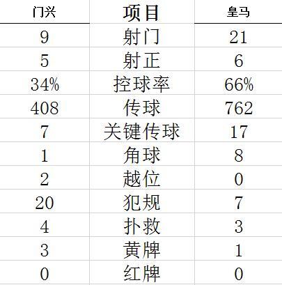 【博狗扑克】欧冠-本泽马进球 悍腰传射 皇马0-2落后补时2-2平