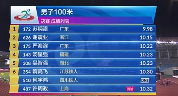 冠军赛男子百米苏炳添9秒98夺冠 创今年国内最佳