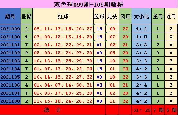 109期齐雅双色球预测奖号:连号重号分析