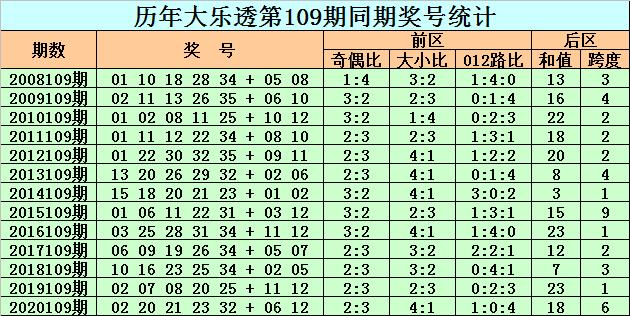 109期老李大乐透预测奖号:后区和值分析