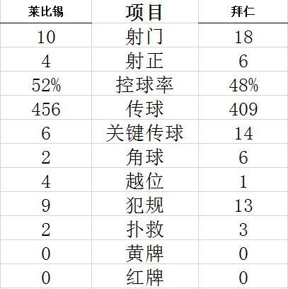 【博狗扑克】德甲-莱万+萨内进球 穆夏拉传射 拜仁4-1夺3连胜