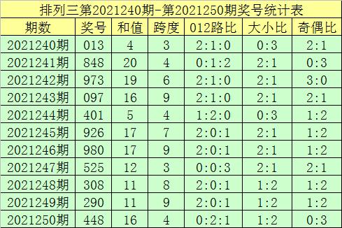 251期郑飞排列三预测奖号:冷热遗漏分析