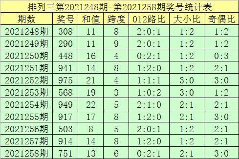 259期郑飞排列三预测奖号:复式组六推荐
