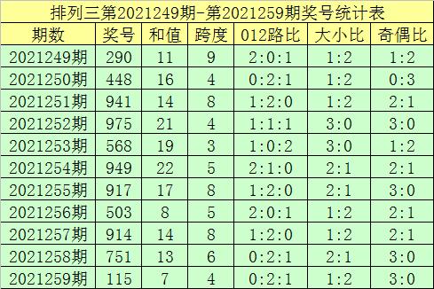 260期郑飞排列三预测奖号:复式组六推荐