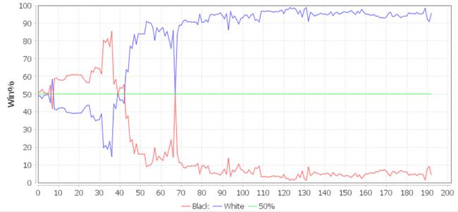 AI视角:本局胜率走势图(杨鼎新为蓝线)