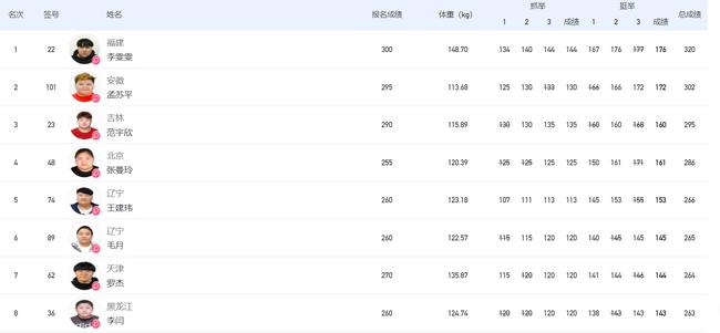 【博狗体育】全运举重女子87公斤以上级 李雯雯碾压式优势夺冠