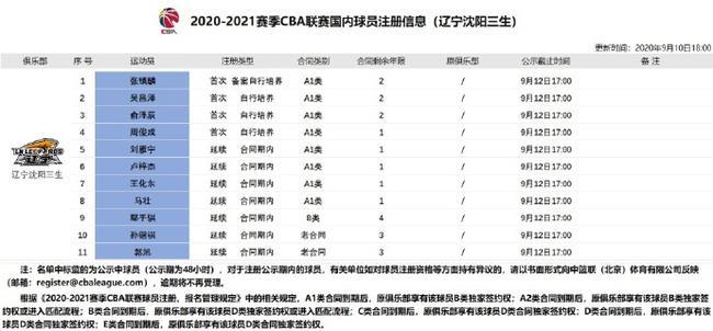 张镇麟正式升入辽宁一队 签下两年新秀合同