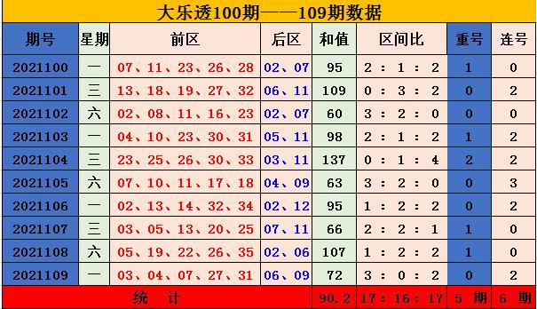110期吴鑫大乐透预测奖号:后区冷热分析