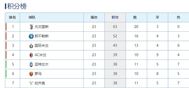 尤文图斯握有11分的领先优势