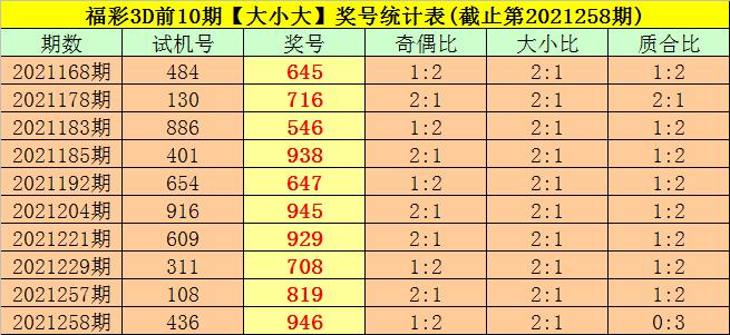 259期司马千福彩3D预测奖号:直选5*5*5推荐