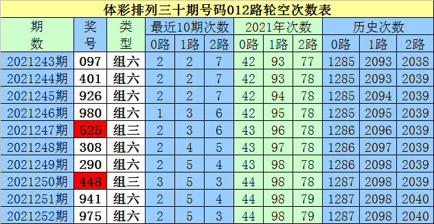 253期白姐排列三预测奖号:看好0路码火热