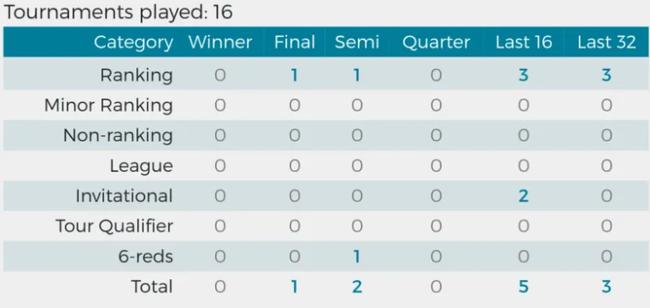 世锦赛巡礼|3号种子威廉姆斯 被批懒散但不能低估