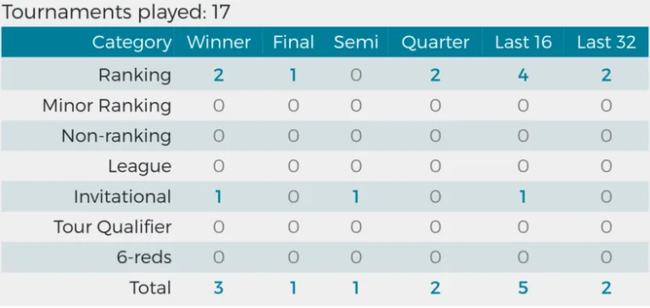 世锦赛巡礼|2号种子罗伯逊 时隔十年能否再夺冠