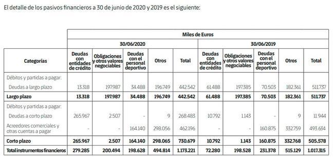 崩溃!巴萨总债务已高达11.7亿 短期债务就有7亿
