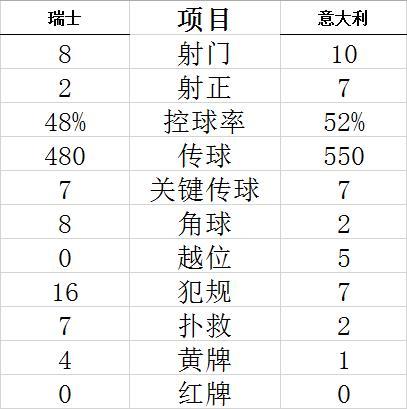 【博狗扑克】世预赛-若日尼奥射失点球 意大利客平破不败纪录