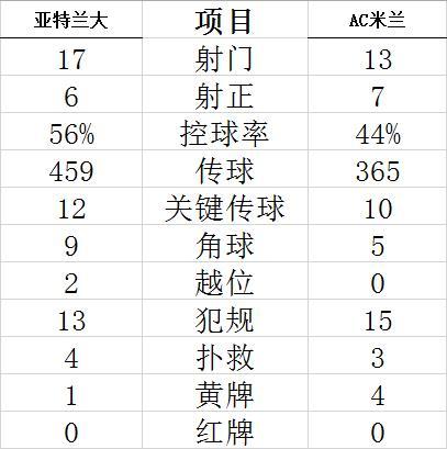 【博狗扑克】意甲-悍腰进球 莱奥破门 AC米兰3-2客胜亚特兰大