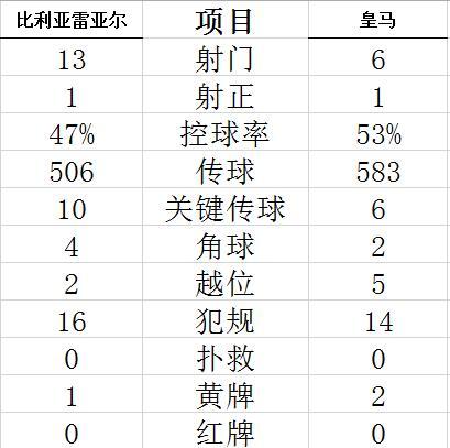 西甲-阿扎尔哑火 边缘中锋进球 皇马1-1客平黄潜