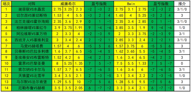 [新浪彩票]足彩19107期盈亏指数:索尔纳主场防平