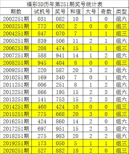 251期唐龙福彩3D预测奖号:直选3码参考