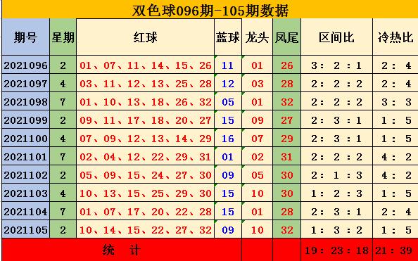 106期陈辰双色球预测奖号:龙头凤尾冷热分析