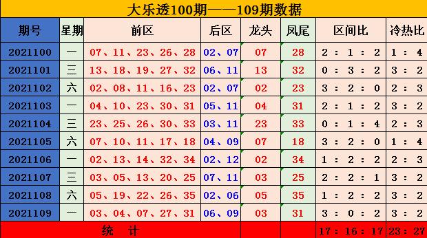 110期陈辰大乐透预测奖号:三区比分析