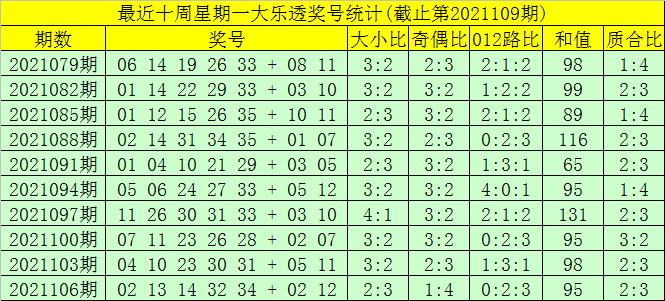 109期大飞大乐透预测奖号:前区双胆推荐