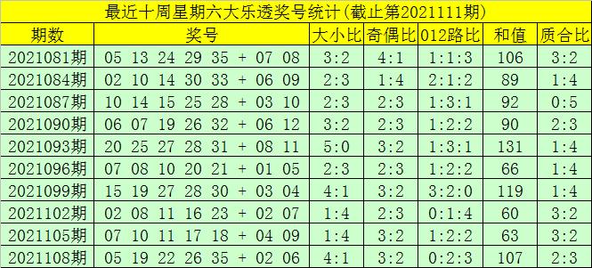 111期大飞大乐透预测奖号:前区双胆推荐