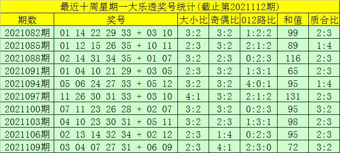 112期大飞大乐透预测奖号:前区双胆推荐