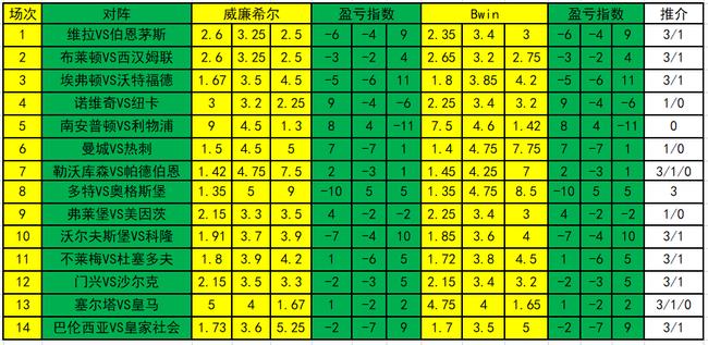 [新浪彩票]足彩19106期盈亏指数:多特关注主胜