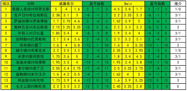 [新浪彩票]足彩19108期盈亏指数:阿贾克斯防冷平